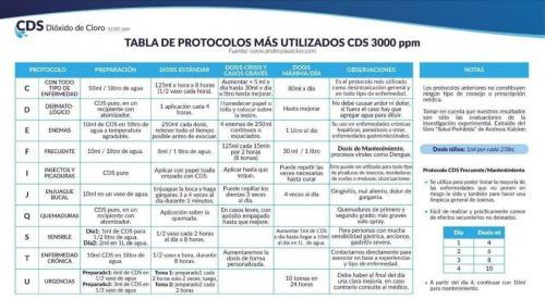 PROTOCOLOS MAS UTILIZADOS DE CDS 3000 ppm